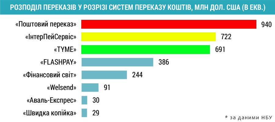 Карта України пошук вантажу